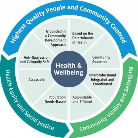 Health & Wellbeing diagram